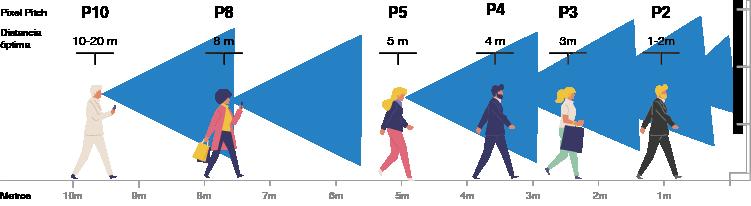 Visualización Pantallas LED por tamaño del Pixel