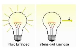 flujo luminoso intensidad luminosa