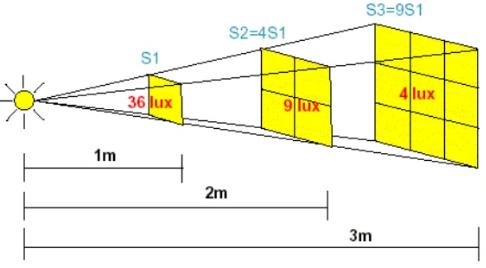variación de la iluminancia con la distancia