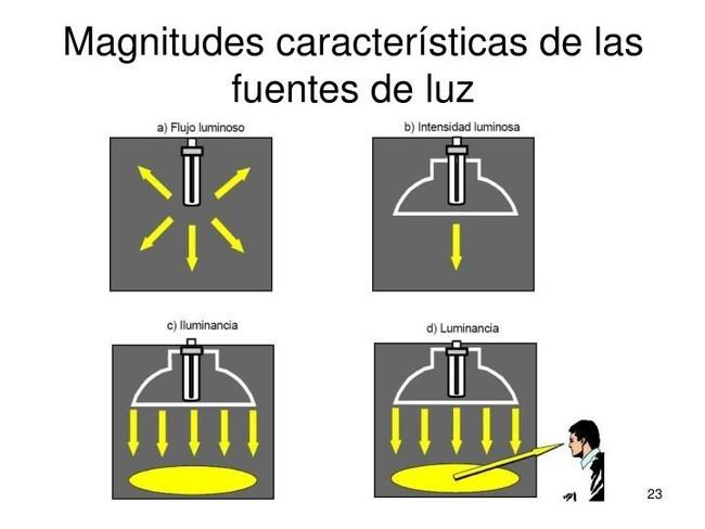 magnitudes caracteristicas de las fuentes de luz
