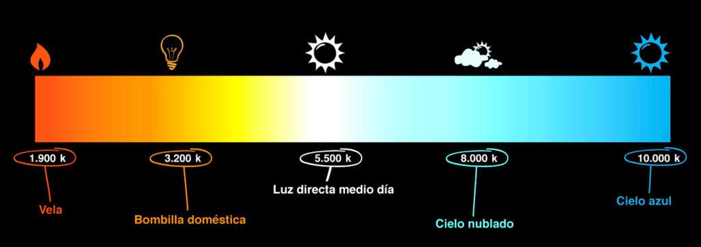 Temperatura de Color